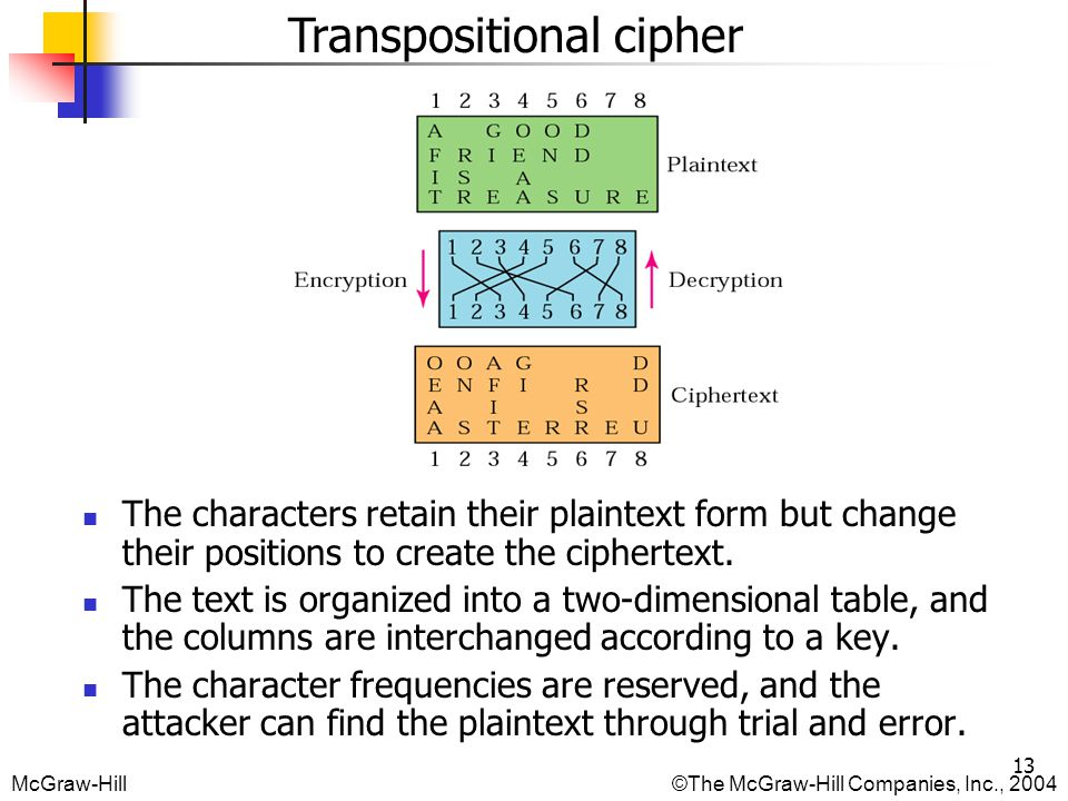 McGraw-Hill©The McGraw-Hill Companies, Inc., Transpositional cipher The characters retain their plaintext form but change their positions to create the ciphertext.