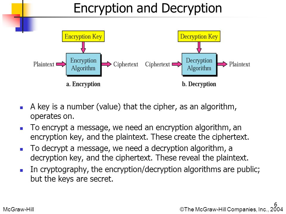 McGraw-Hill©The McGraw-Hill Companies, Inc., Encryption and Decryption A key is a number (value) that the cipher, as an algorithm, operates on.