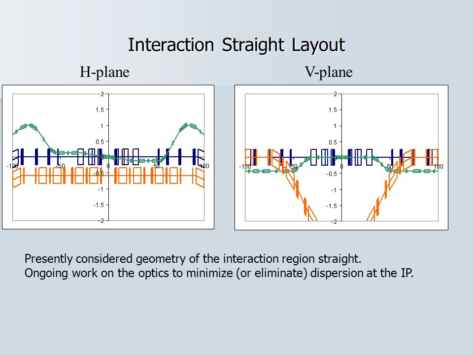 Interaction Straight Layout H-planeV-plane Presently considered geometry of the interaction region straight.
