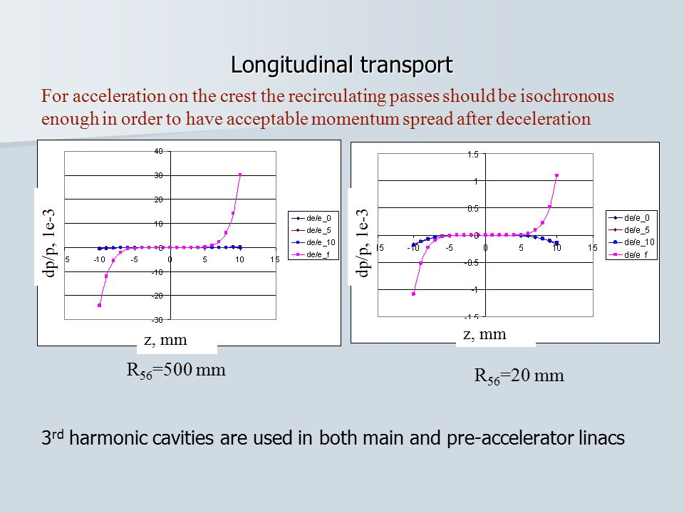 Longitudinal transport 3 rd harmonic cavities are used in both main and pre-accelerator linacs R 56 =500 mm R 56 =20 mm For acceleration on the crest the recirculating passes should be isochronous enough in order to have acceptable momentum spread after deceleration z, mm dp/p, 1e-3