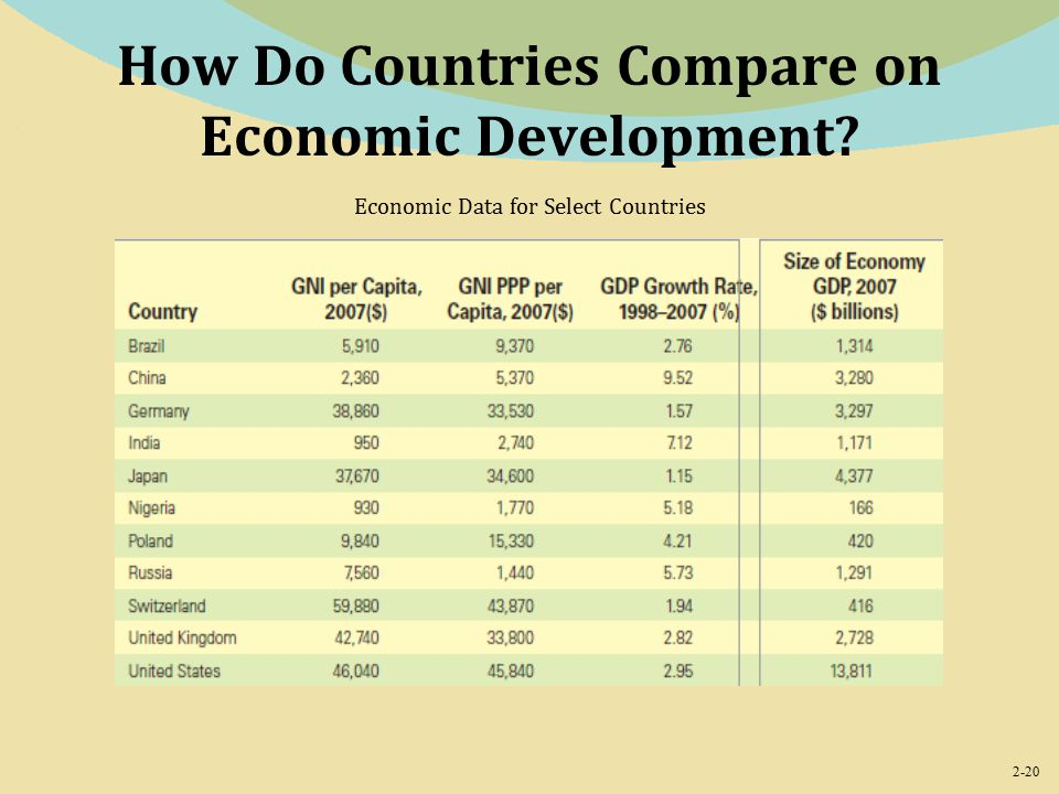 2-20 How Do Countries Compare on Economic Development Economic Data for Select Countries