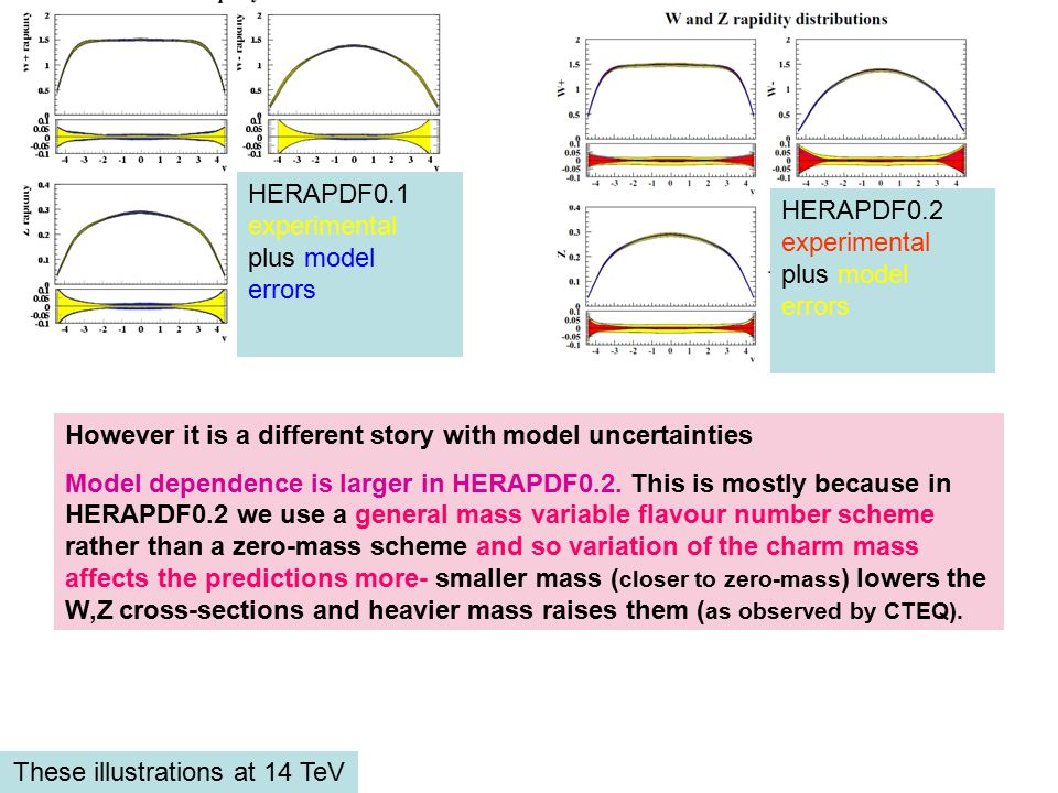 However it is a different story with model uncertainties Model dependence is larger in HERAPDF0.2.