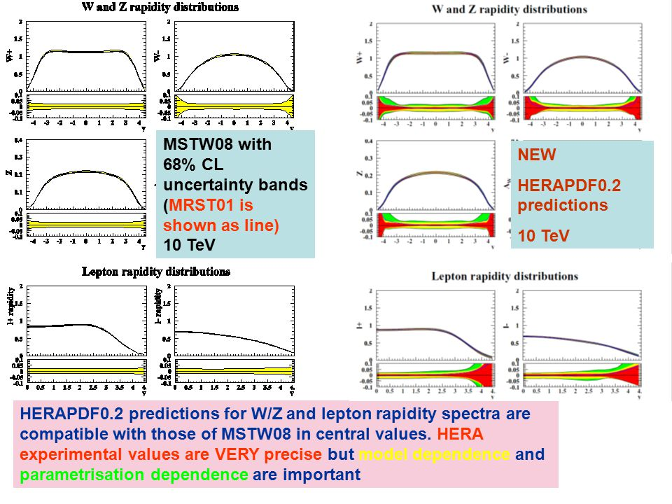 HERAPDF0.2 predictions for W/Z and lepton rapidity spectra are compatible with those of MSTW08 in central values.