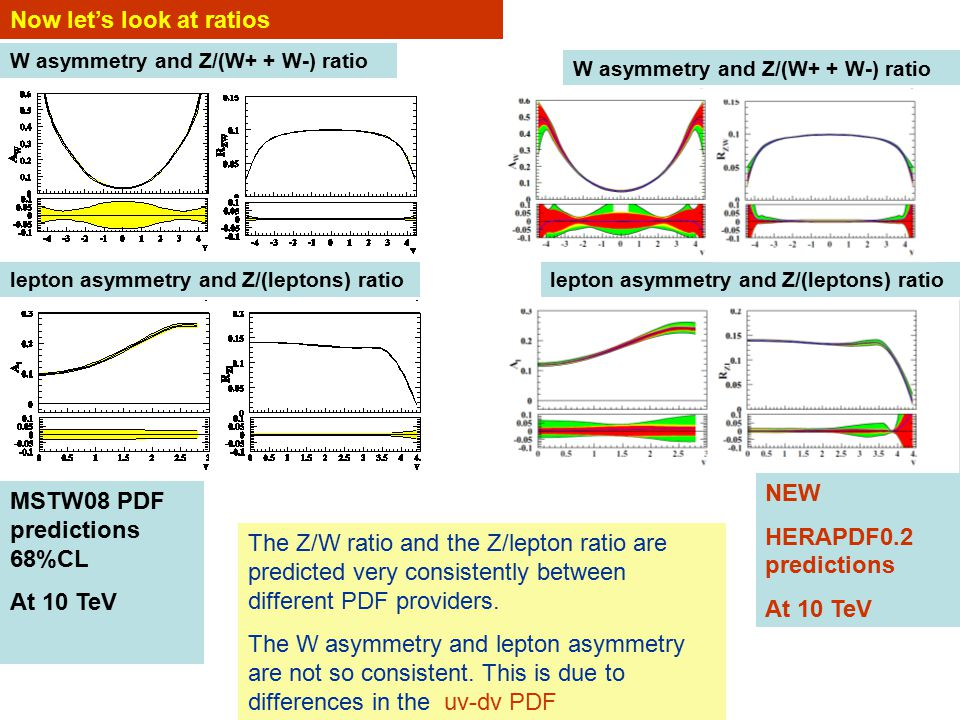 W asymmetry and Z/(W+ + W-) ratio lepton asymmetry and Z/(leptons) ratio W asymmetry and Z/(W+ + W-) ratio Now let's look at ratios The Z/W ratio and the Z/lepton ratio are predicted very consistently between different PDF providers.