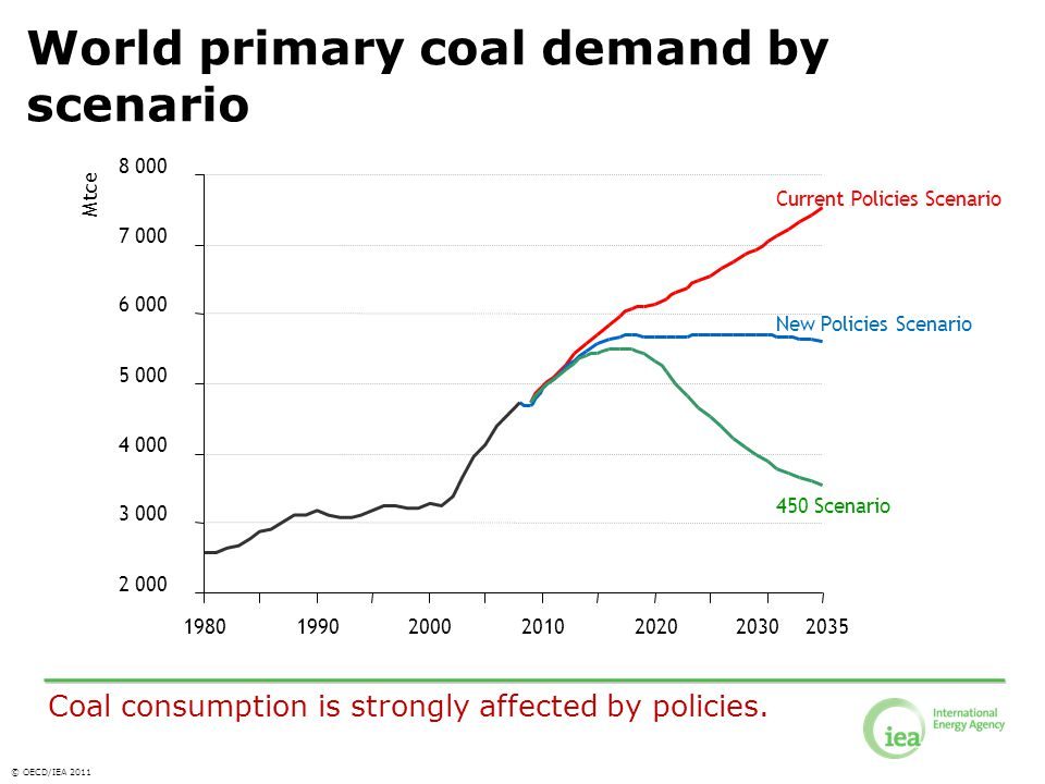 © OECD/IEA 2011 Current Policies Scenario New Policies Scenario 450 Scenario World primary coal demand by scenario Coal consumption is strongly affected by policies.