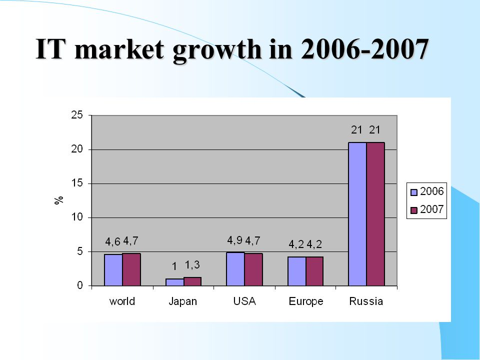 IT market growth in