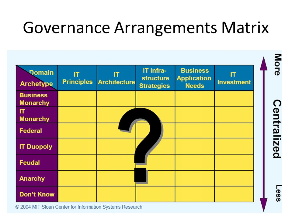 Governance Arrangements Matrix