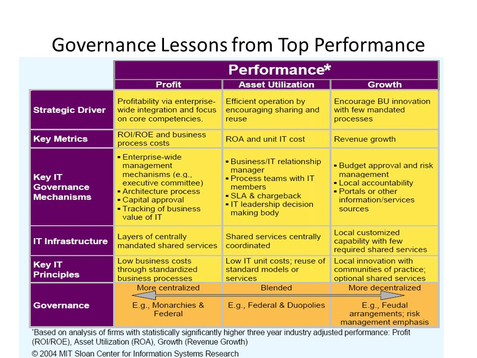 Governance Lessons from Top Performance
