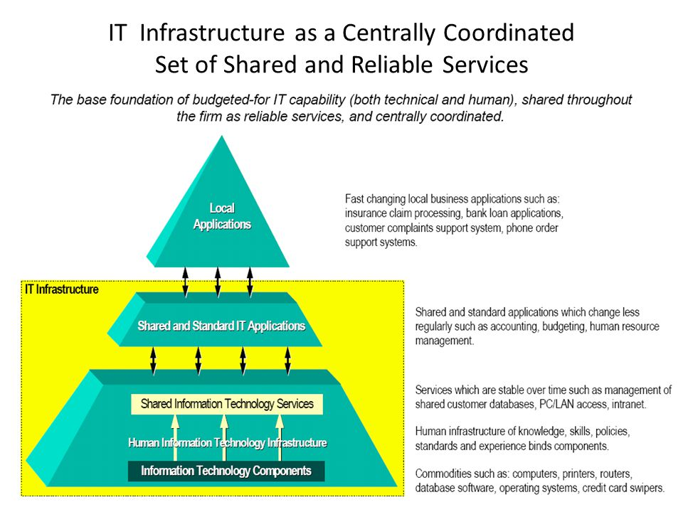 IT Infrastructure as a Centrally Coordinated Set of Shared and Reliable Services