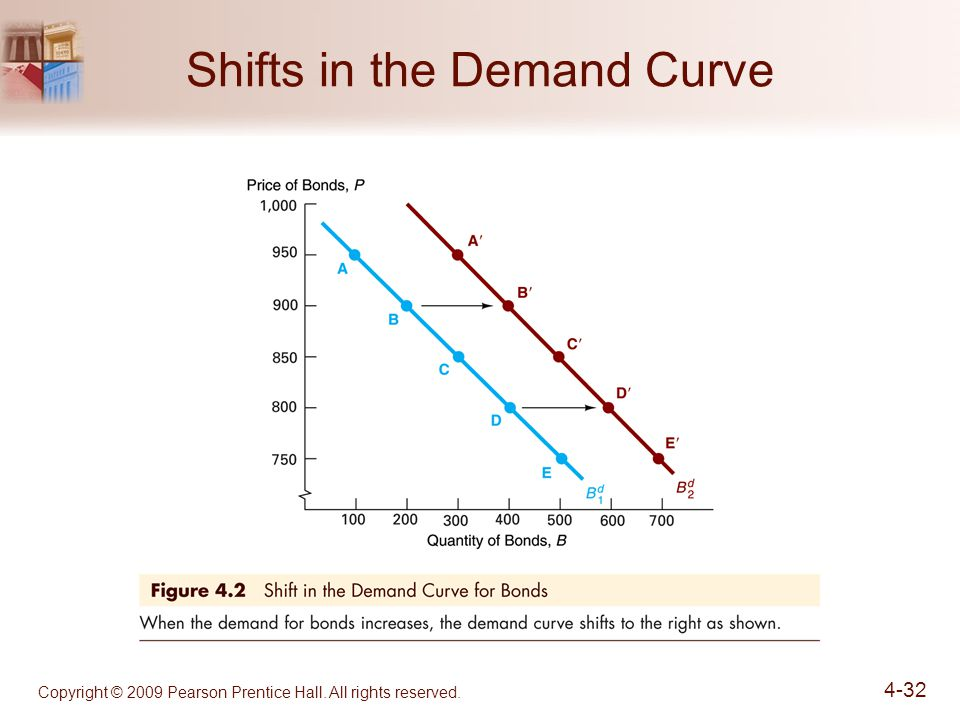 Copyright © 2009 Pearson Prentice Hall. All rights reserved Shifts in the Demand Curve