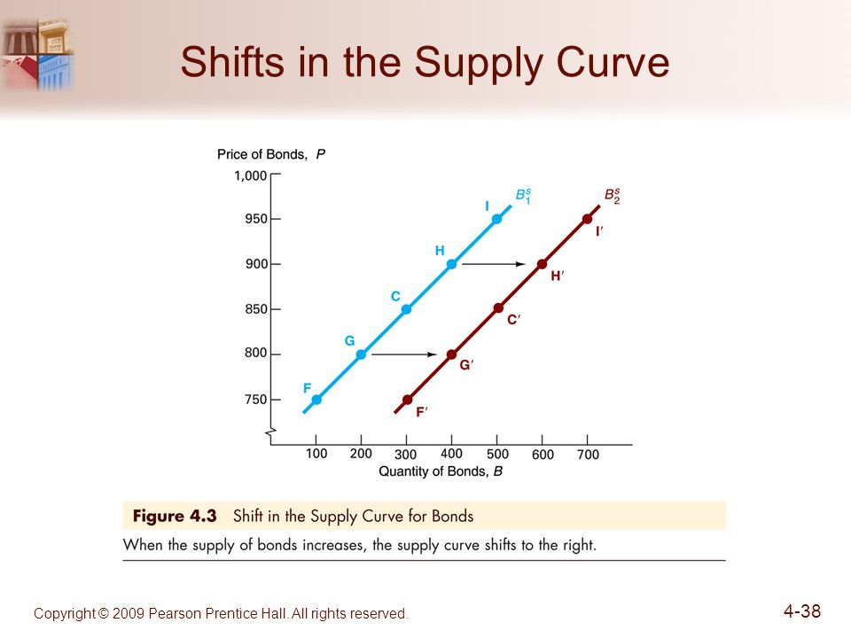 Copyright © 2009 Pearson Prentice Hall. All rights reserved Shifts in the Supply Curve