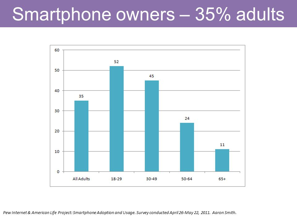 Smartphone owners – 35% adults Pew Internet & American Life Project: Smartphone Adoption and Usage.