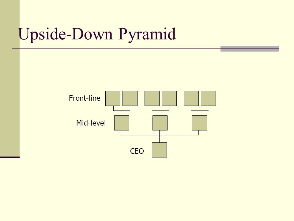 Upside-Down Pyramid CEO Front-line Mid-level