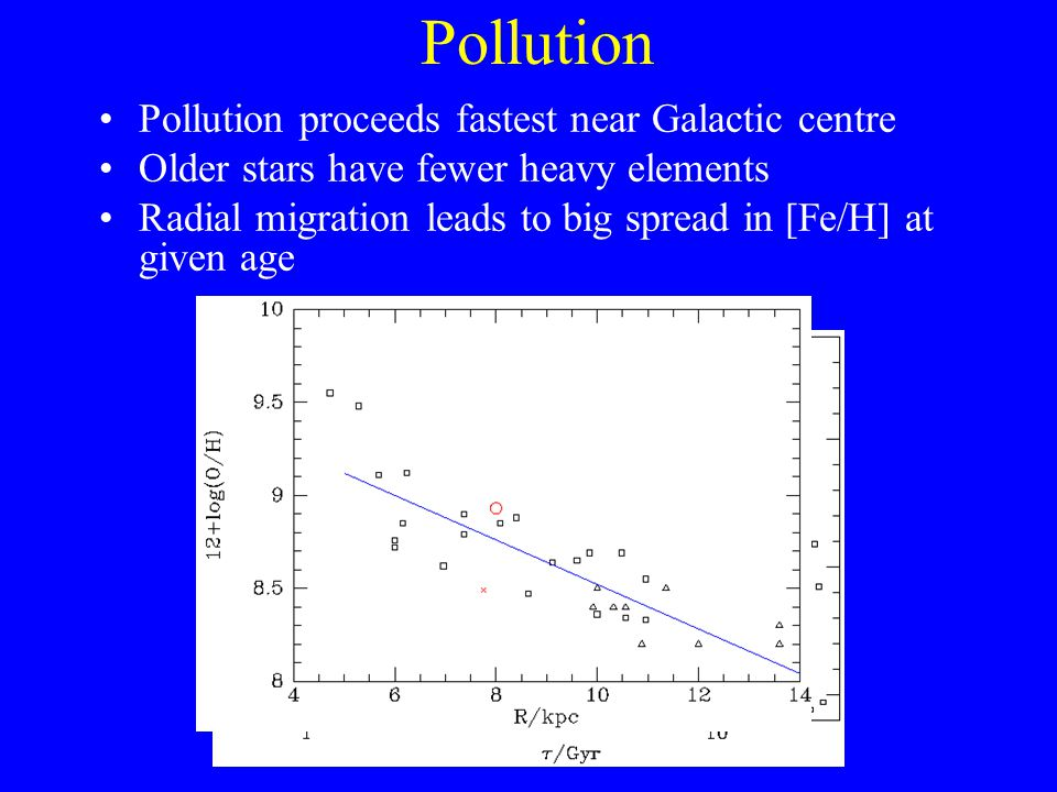 Pollution Pollution proceeds fastest near Galactic centre Older stars have fewer heavy elements Radial migration leads to big spread in [Fe/H] at given age