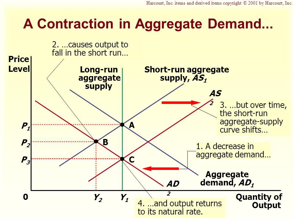 1. A decrease in aggregate demand… AD 2 A Contraction in Aggregate Demand...