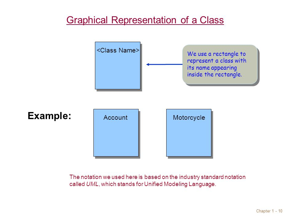 Chapter Graphical Representation of a Class The notation we used here is based on the industry standard notation called UML, which stands for Unified Modeling Language.