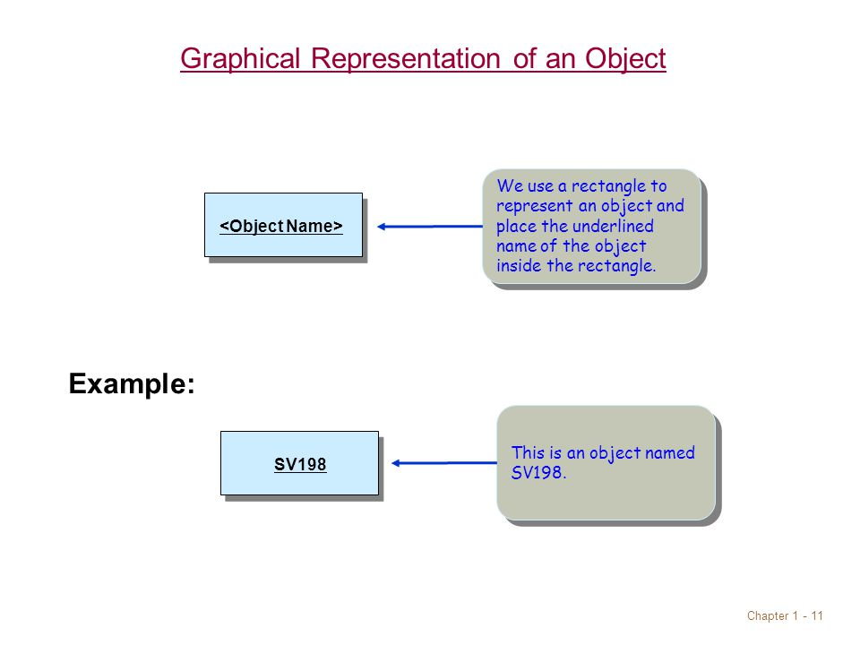 Chapter Graphical Representation of an Object We use a rectangle to represent an object and place the underlined name of the object inside the rectangle.