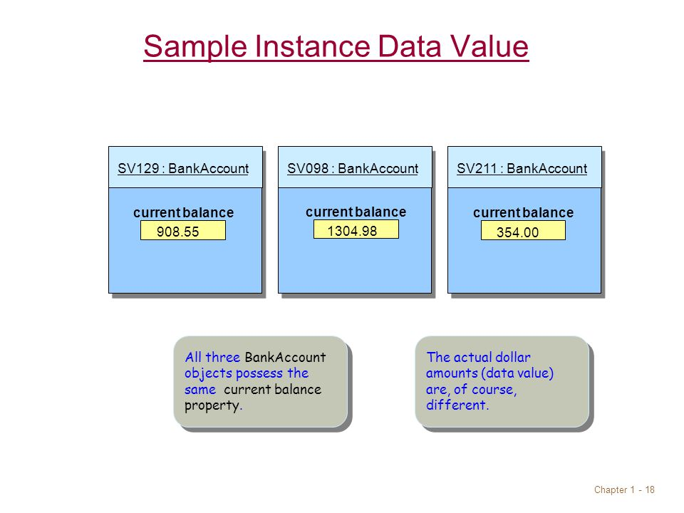 Chapter SV098 : BankAccountSV211 : BankAccountSV129 : BankAccount Sample Instance Data Value current balance All three BankAccount objects possess the same current balance property.