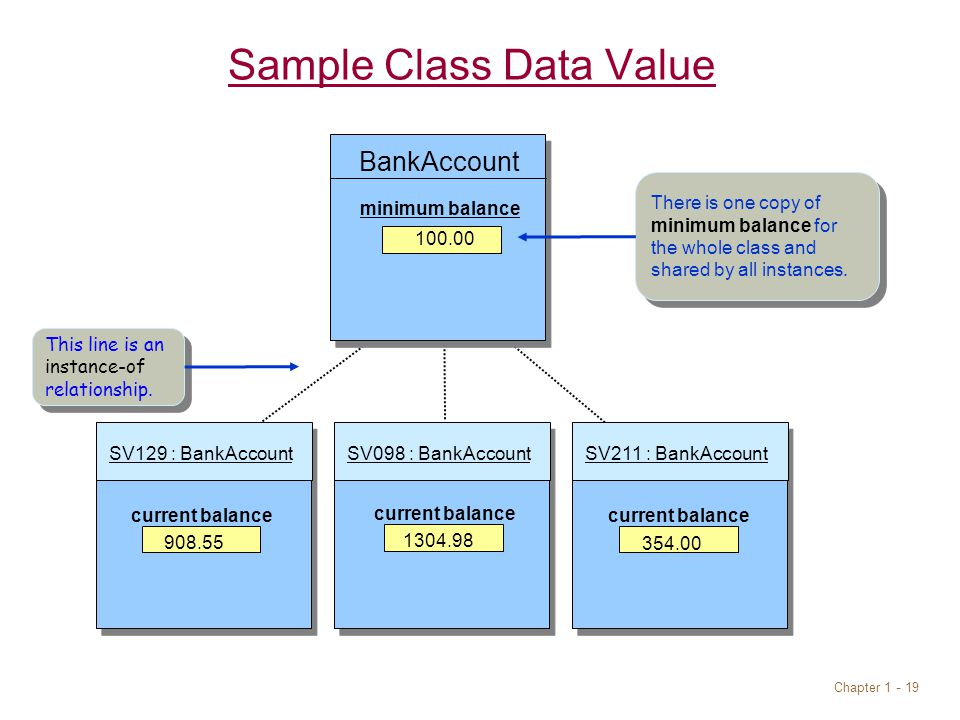 Chapter Sample Class Data Value SV098 : BankAccountSV211 : BankAccountSV129 : BankAccount current balance BankAccount minimum balance There is one copy of minimum balance for the whole class and shared by all instances.