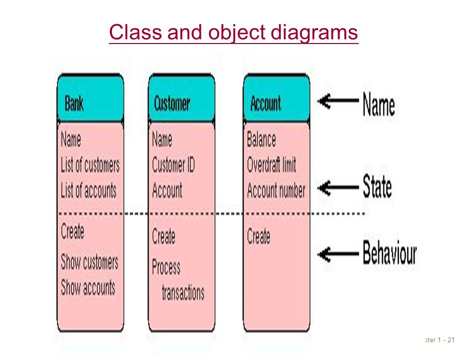 Chapter Class and object diagrams