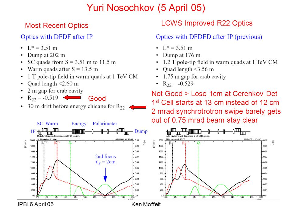 IPBI 6 April 05Ken Moffeit Yuri Nosochkov (5 April 05) Most Recent Optics LCWS Improved R22 Optics Good Not Good > Lose 1cm at Cerenkov Det 1 st Cell starts at 13 cm instead of 12 cm 2 mrad synchrotrotron swipe barely gets out of 0.75 mrad beam stay clear