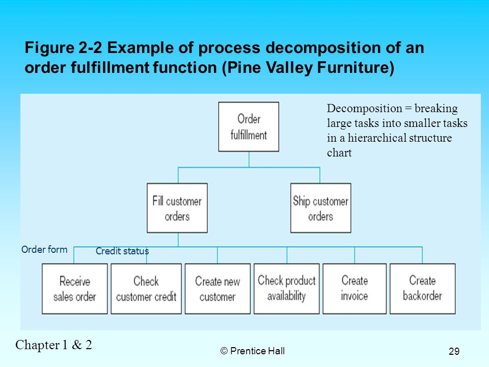 Chapter 1 & 2 © Prentice Hall 29 Figure 2-2 Example of process decomposition of an order fulfillment function (Pine Valley Furniture) Decomposition = breaking large tasks into smaller tasks in a hierarchical structure chart Order form Credit status