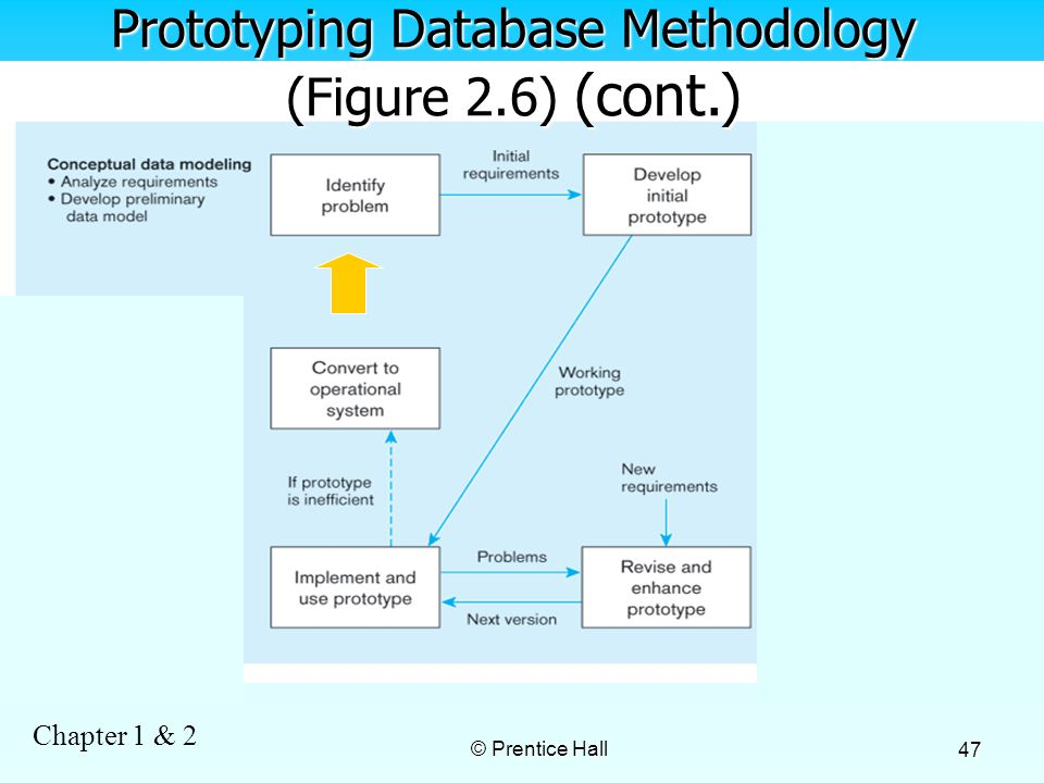 Chapter 1 & 2 © Prentice Hall 47 Prototyping Database Methodology (Figure 2.6) (cont.)