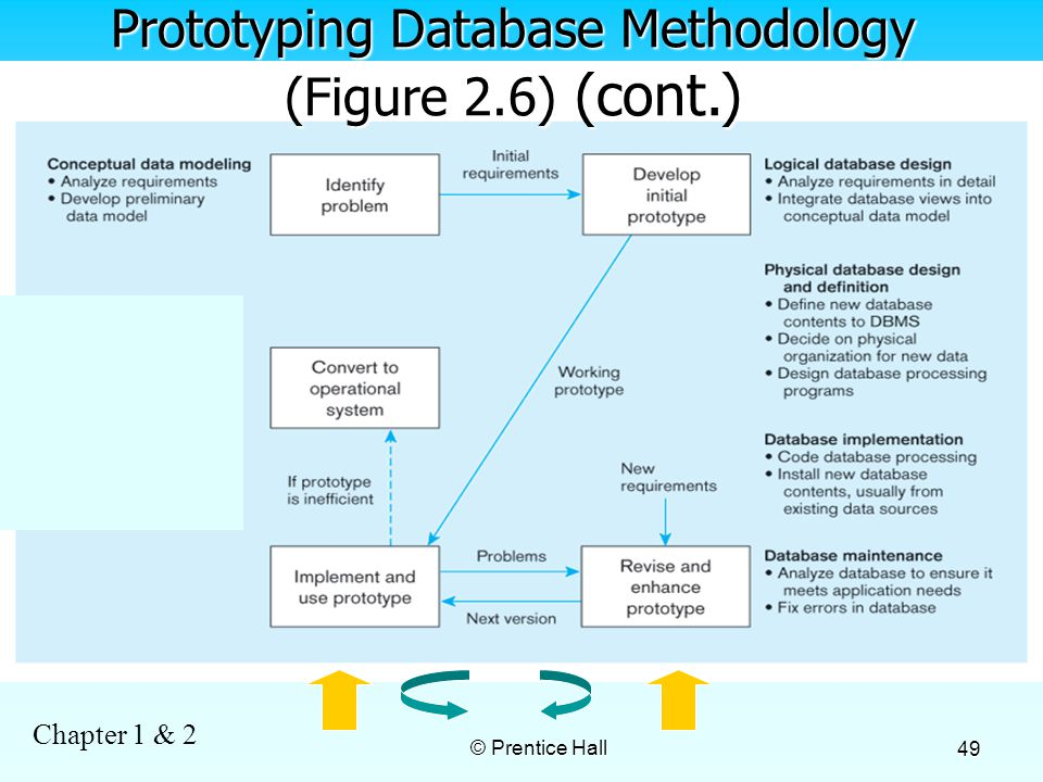 Chapter 1 & 2 © Prentice Hall 49 Prototyping Database Methodology (Figure 2.6) (cont.)