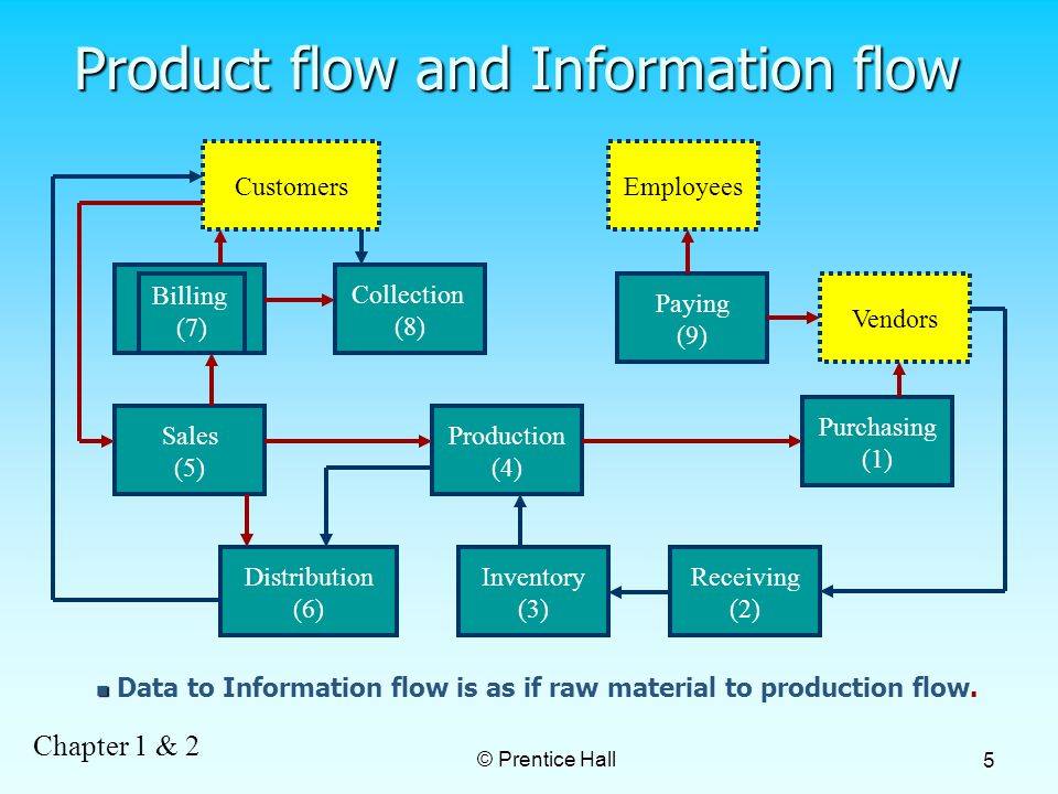 Chapter 1 & 2 © Prentice Hall 5 Product flow and Information flow CustomersEmployees Collection (8) Sales (5) Production (4) Distribution (6) Inventory (3) Receiving (2) Paying (9) Purchasing (1) Vendors Billing (7) Data to Information flow is as if raw material to production flow.
