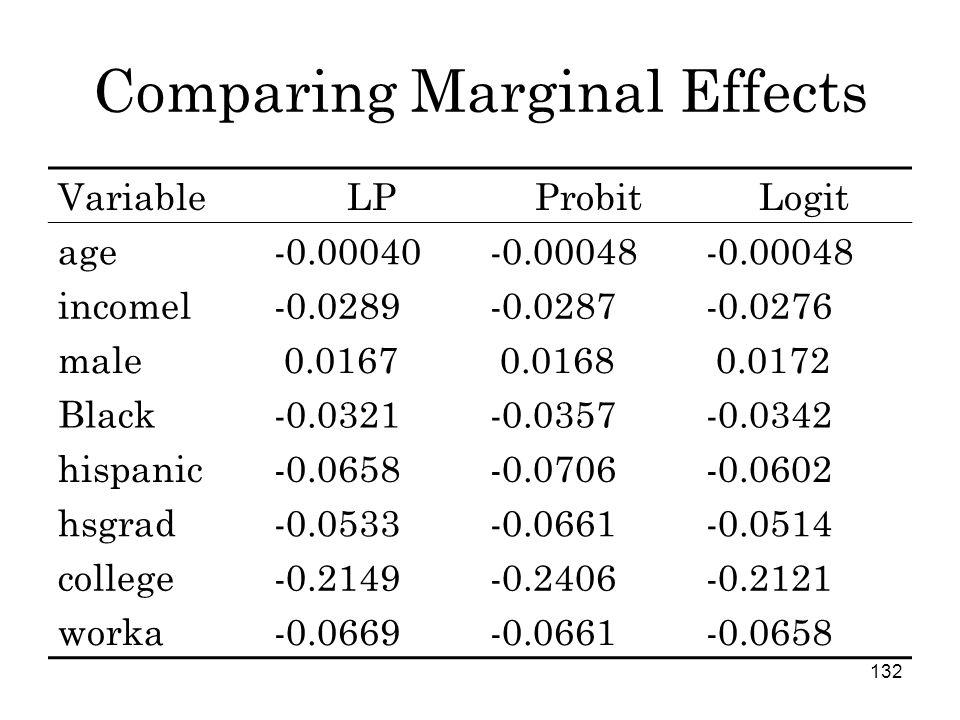 132 Comparing Marginal Effects VariableLPProbitLogit age-0.00040-0.00048 incomel-0.0289-0.0287-0.0276 male 0.0167 0.0168 0.0172 Black-0.0321-0.0357-0.0342 hispanic-0.0658-0.0706-0.0602 hsgrad-0.0533-0.0661-0.0514 college-0.2149-0.2406-0.2121 worka-0.0669-0.0661-0.0658
