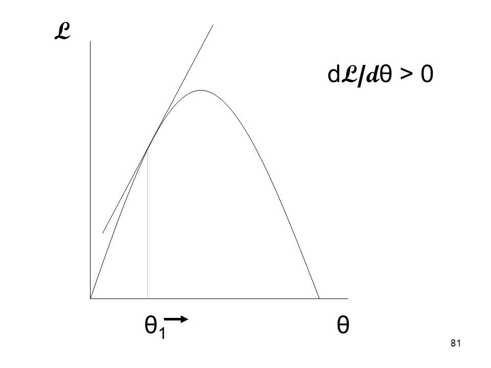 81 L θθ1θ1 d L/d θ > 0
