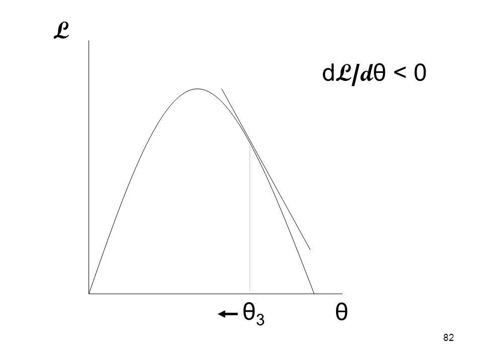 82 L θ θ3θ3 d L/d θ < 0