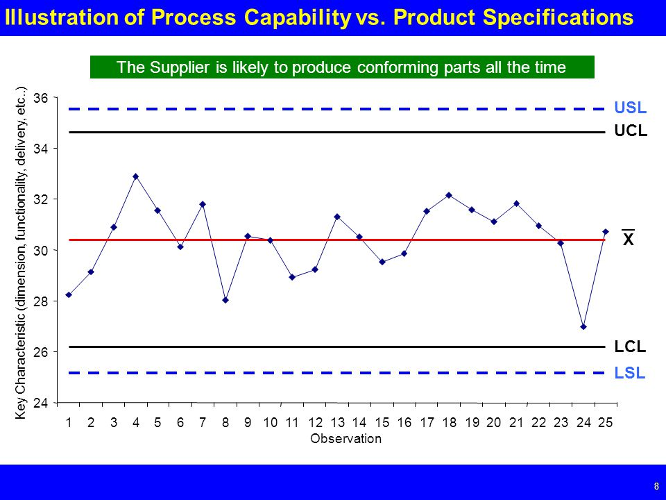 Page 8 8 Illustration of Process Capability vs.