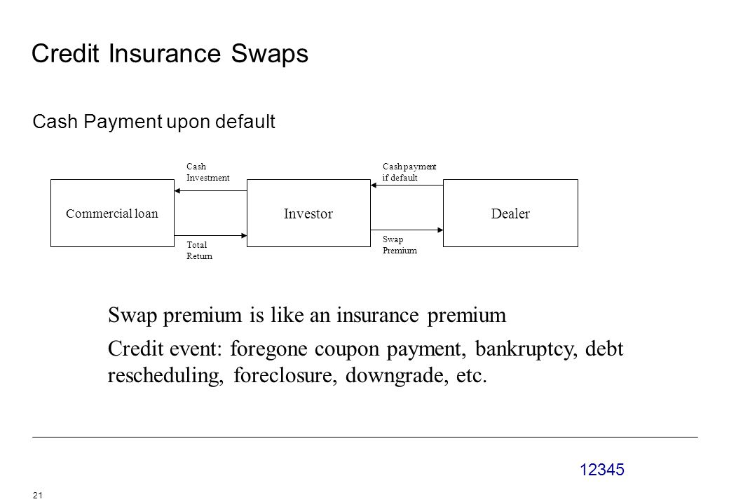 Credit Insurance Swaps Cash Payment upon default Commercial loan InvestorDealer Cash Investment Cash payment if default Total Return Swap Premium Swap premium is like an insurance premium Credit event: foregone coupon payment, bankruptcy, debt rescheduling, foreclosure, downgrade, etc.