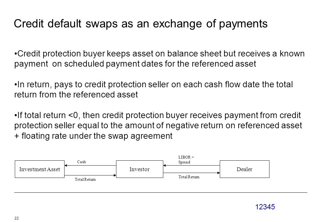 12345 22 Credit default swaps as an exchange of payments Credit protection buyer keeps asset on balance sheet but receives a known payment on scheduled payment dates for the referenced asset In return, pays to credit protection seller on each cash flow date the total return from the referenced asset If total return <0, then credit protection buyer receives payment from credit protection seller equal to the amount of negative return on referenced asset + floating rate under the swap agreement Investment AssetInvestorDealer Cash LIBOR + Spread Total Return