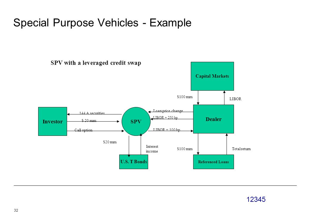Special Purpose Vehicles - Example Investor U.S.