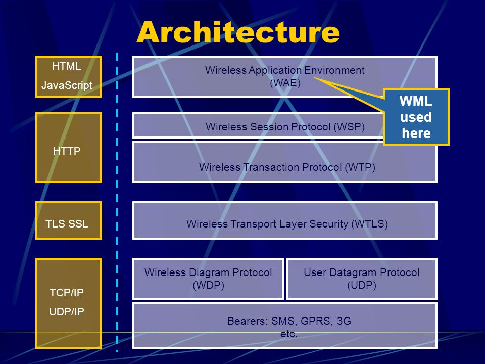 Architecture HTML JavaScript HTTP TLS SSL TCP/IP UDP/IP Wireless Application Environment (WAE) Wireless Session Protocol (WSP) Wireless Transaction Protocol (WTP) Wireless Transport Layer Security (WTLS) Wireless Diagram Protocol (WDP) User Datagram Protocol (UDP) Bearers: SMS, GPRS, 3G etc.