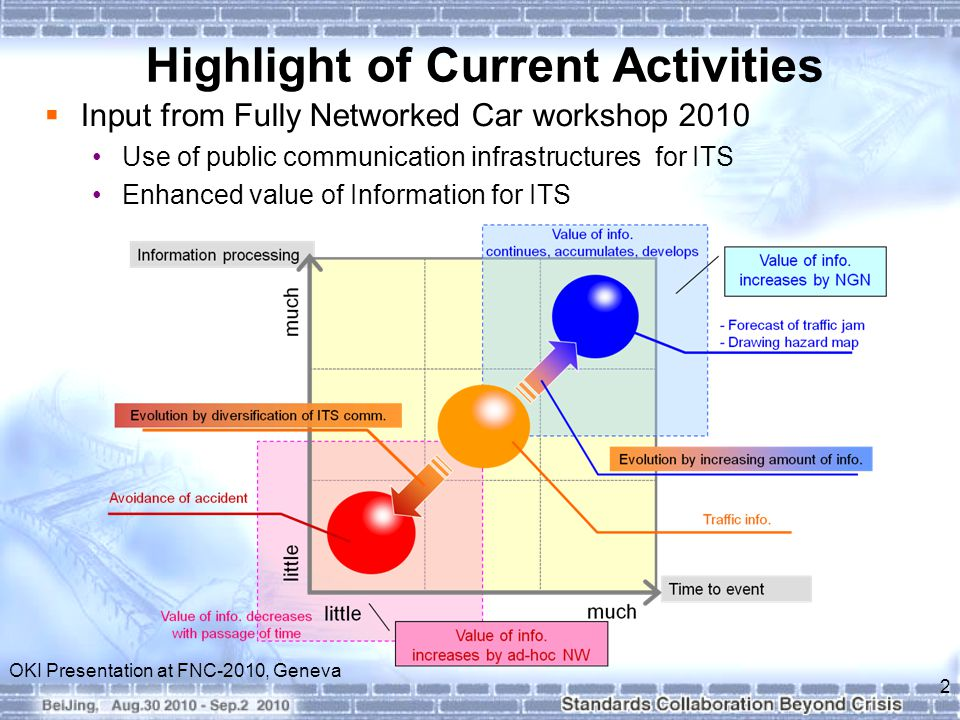 Highlight of Current Activities  Input from Fully Networked Car workshop 2010 Use of public communication infrastructures for ITS Enhanced value of Information for ITS 2 OKI Presentation at FNC-2010, Geneva