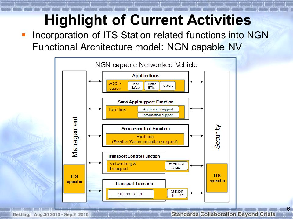 Highlight of Current Activities  Incorporation of ITS Station related functions into NGN Functional Architecture model: NGN capable NV 6