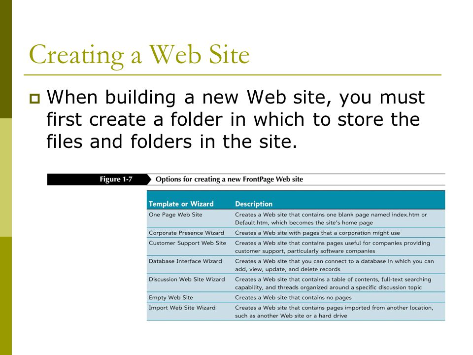 Creating a Web Site  When building a new Web site, you must first create a folder in which to store the files and folders in the site.