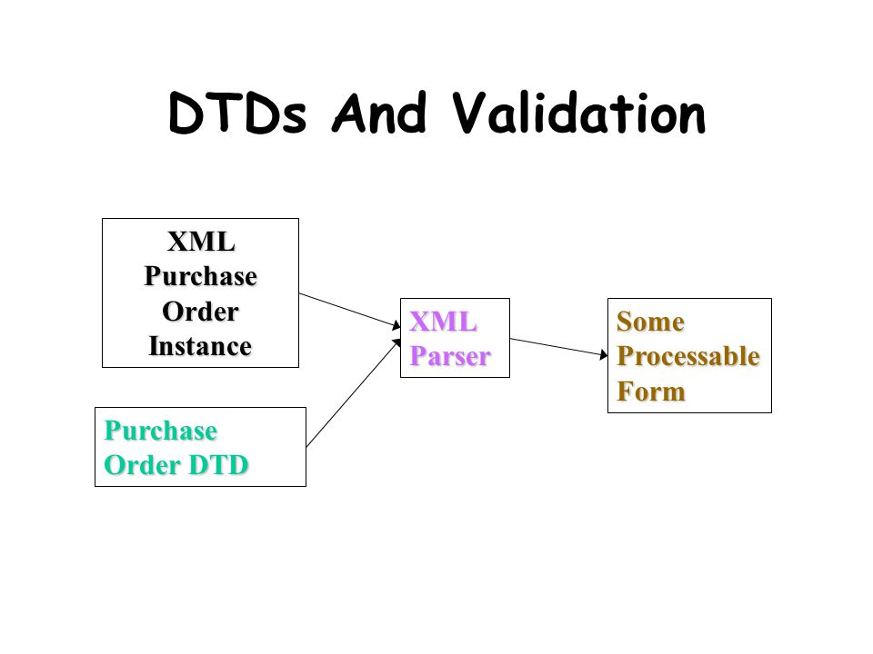 DTDs And Validation XML Purchase Order Instance Purchase Order DTD XML Parser SomeProcessableForm