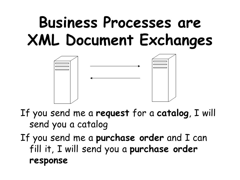 Business Processes are XML Document Exchanges If you send me a request for a catalog, I will send you a catalog If you send me a purchase order and I can fill it, I will send you a purchase order response