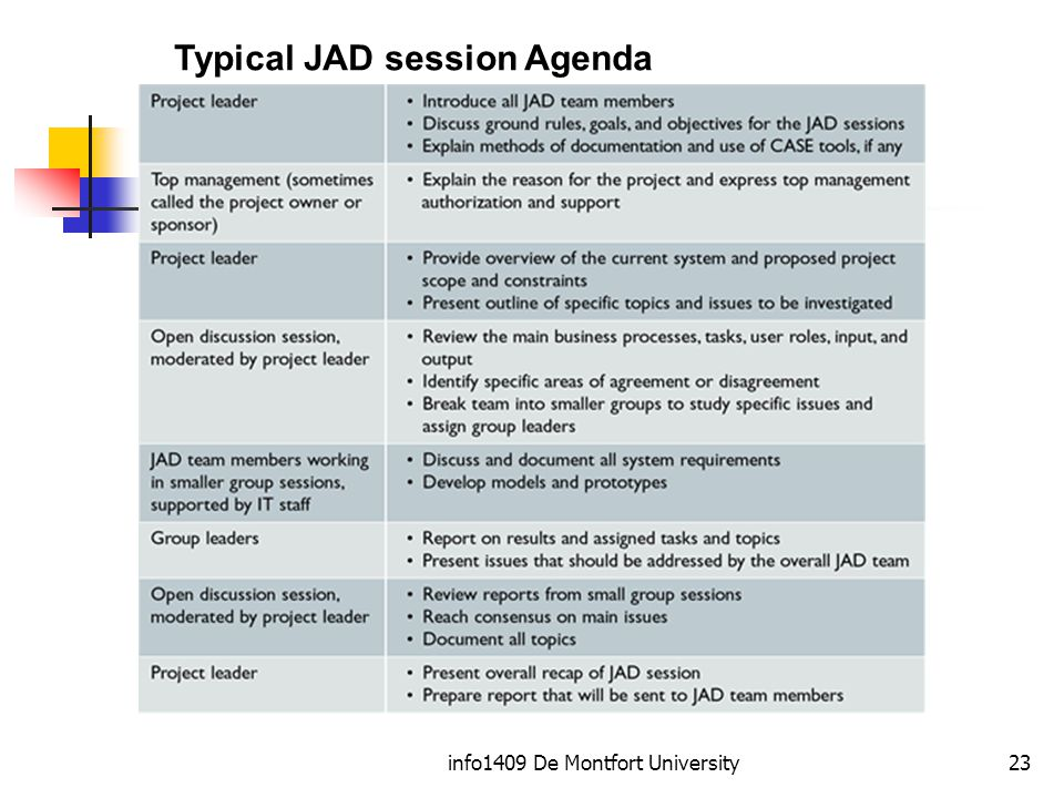 info1409 De Montfort University23 Typical JAD session Agenda