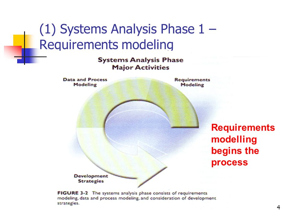 info1409 De Montfort University4 (1) Systems Analysis Phase 1 – Requirements modeling Requirements modelling begins the process