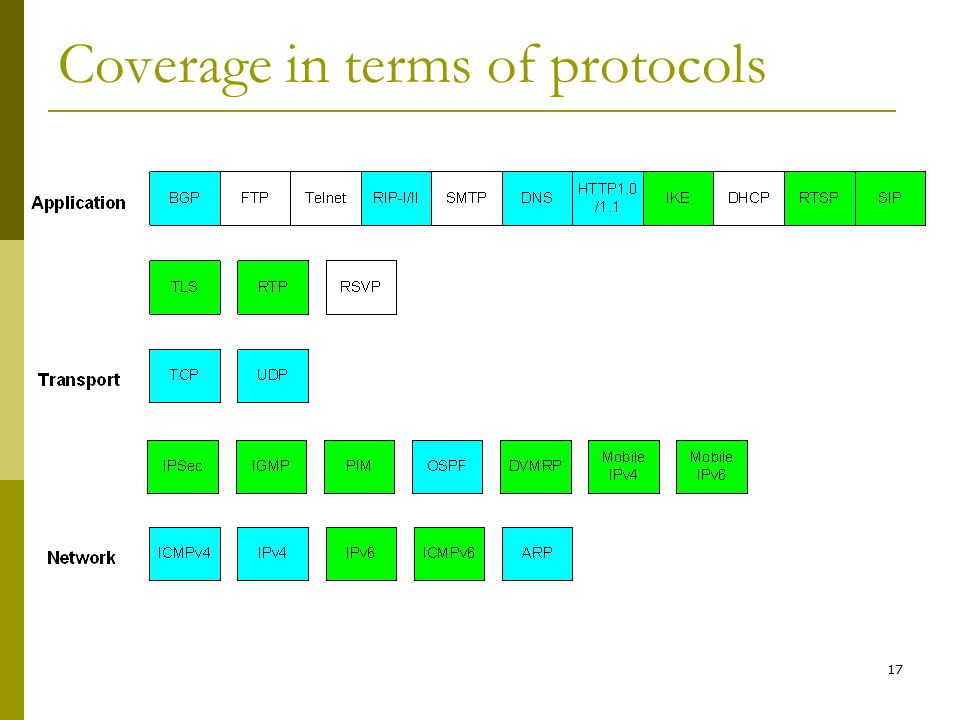 17 Coverage in terms of protocols