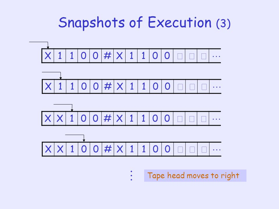 Snapshots of Execution (3) X1100#X1100   X1100#X1100   XX100#X1100   XX100#X1100    Tape head moves to right