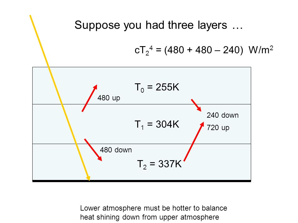 Suppose you had three layers … T 0 = 255K cT 2 4 = ( – 240) W/m 2 T 1 = 304K Lower atmosphere must be hotter to balance heat shining down from upper atmosphere T 2 = 337K 480 up 480 down 720 up 240 down