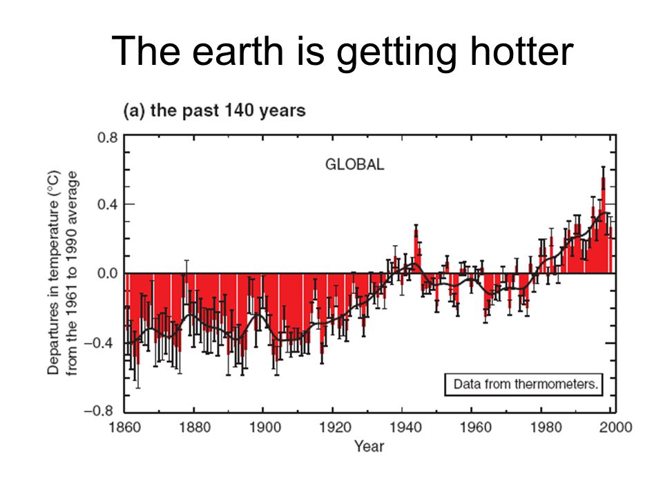 The earth is getting hotter