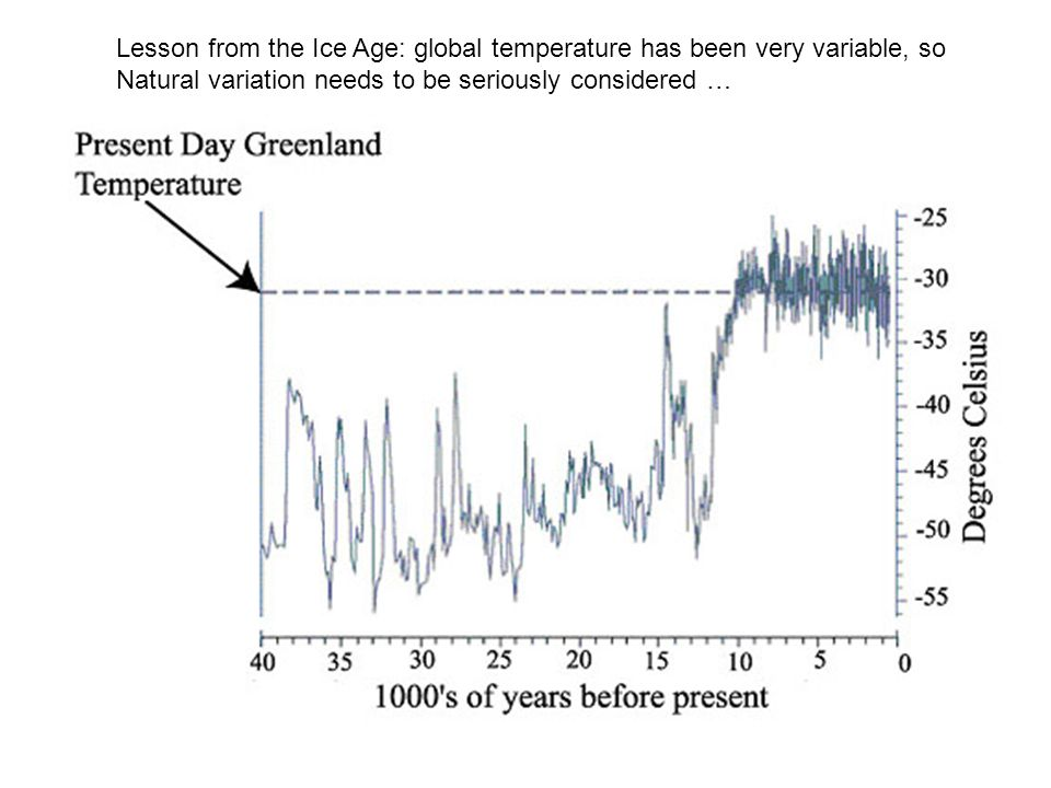 Lesson from the Ice Age: global temperature has been very variable, so Natural variation needs to be seriously considered …