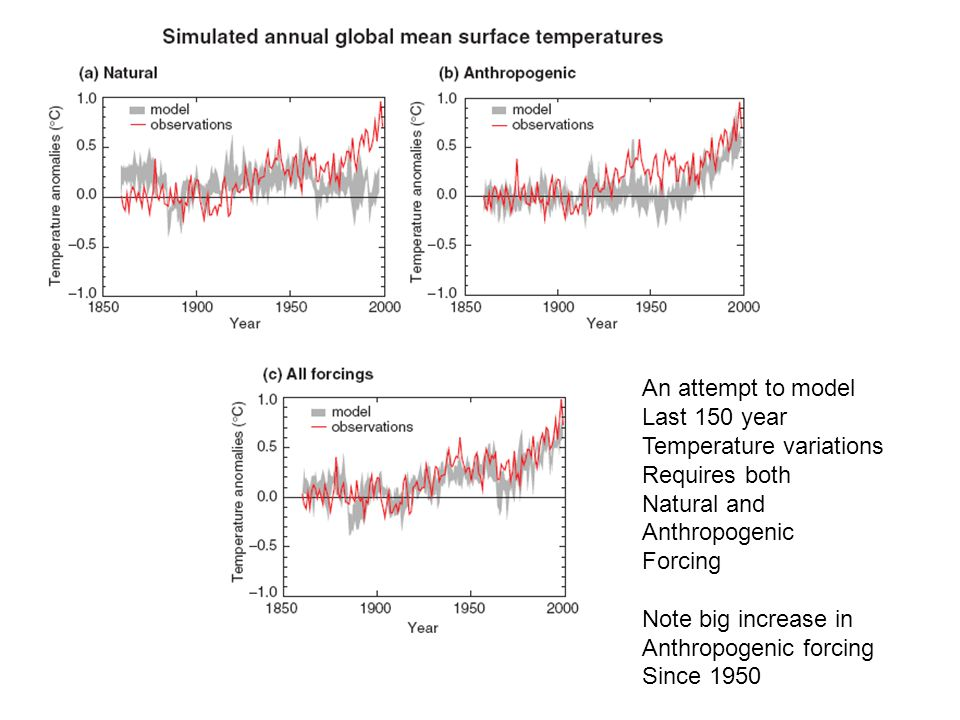 An attempt to model Last 150 year Temperature variations Requires both Natural and Anthropogenic Forcing Note big increase in Anthropogenic forcing Since 1950